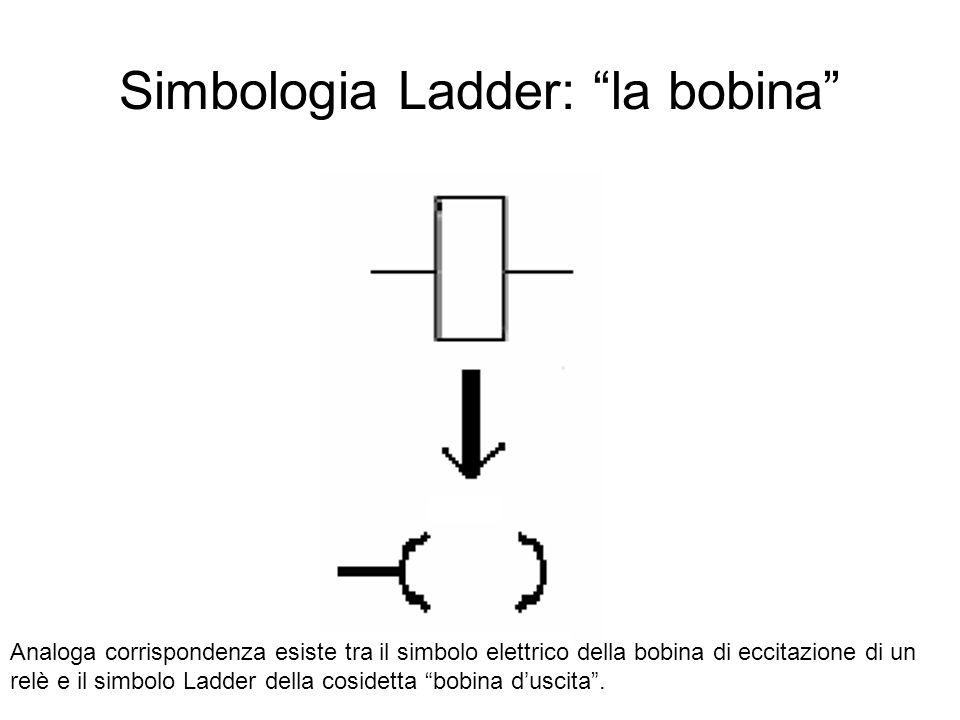 """Simbologia Ladder: """"la bobina"""" Analoga corrispondenza esiste tra il simbolo elettrico della bobina di eccitazione di un relè e il simbolo Ladder della"""