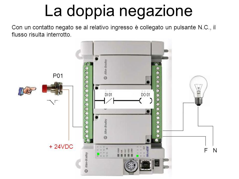 La doppia negazione Con un contatto negato se al relativo ingresso è collegato un pulsante N.C., il flusso risulta interrotto. + 24VDC F N P01