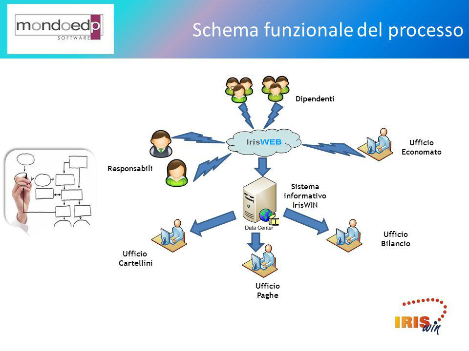 Schema funzionale del processo Dipendenti Responsabili Ufficio Economato Ufficio Cartellini Ufficio Bilancio Ufficio Paghe Sistema informativo IrisWIN