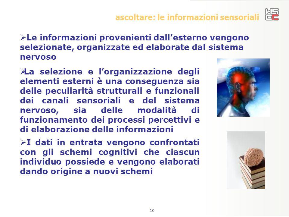 10 ascoltare: le informazioni sensoriali  La selezione e l'organizzazione degli elementi esterni è una conseguenza sia delle peculiarità strutturali