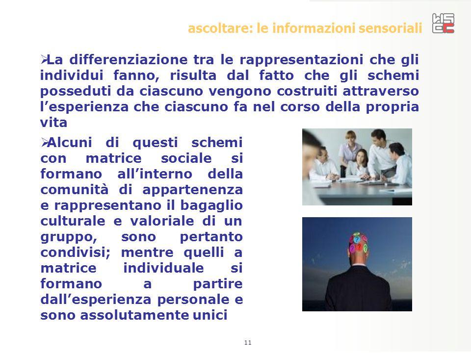 11 ascoltare: le informazioni sensoriali  La differenziazione tra le rappresentazioni che gli individui fanno, risulta dal fatto che gli schemi posse