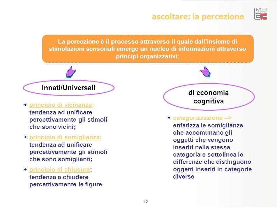 12 ascoltare: la percezione La percezione è il processo attraverso il quale dall'insieme di stimolazioni sensoriali emerge un nucleo di informazioni a