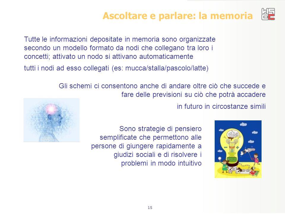 15 Ascoltare e parlare: la memoria Gli schemi ci consentono anche di andare oltre ciò che succede e fare delle previsioni su ciò che potrà accadere in