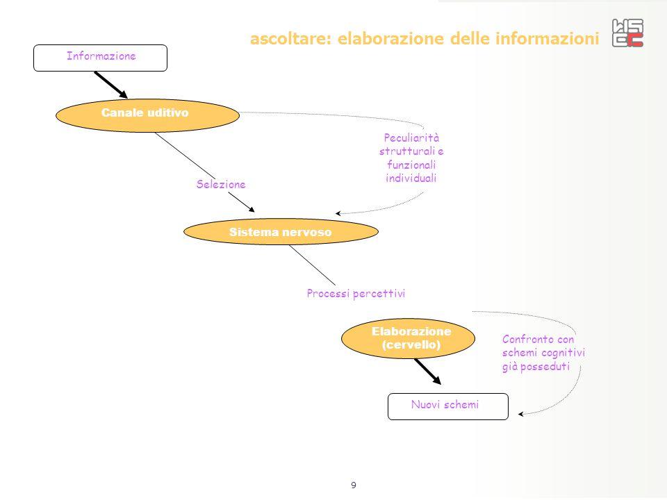 9 ascoltare: elaborazione delle informazioni Informazione Canale uditivo Sistema nervoso Elaborazione (cervello) Nuovi schemi Processi percettivi Sele