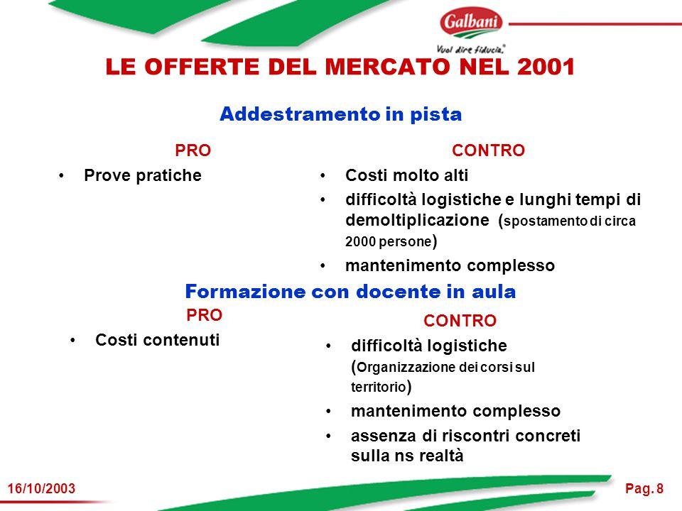 Pag. 816/10/2003 LE OFFERTE DEL MERCATO NEL 2001 Addestramento in pista PRO Prove pratiche CONTRO Costi molto alti difficoltà logistiche e lunghi temp