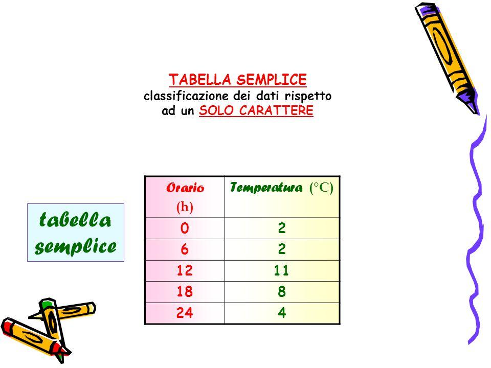Orario (h) Temperatura (°C) 02 62 1211 188 244 tabella semplice TABELLA SEMPLICE classificazione dei dati rispetto ad un SOLO CARATTERE