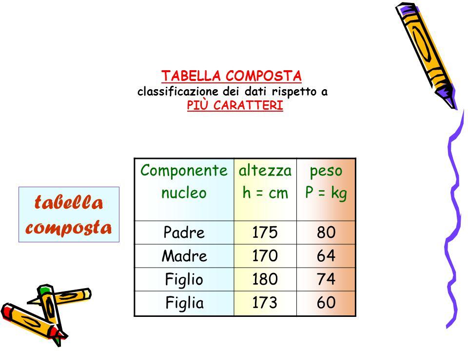 tabella composta Componente nucleo altezza h = cm peso P = kg Padre17580 Madre17064 Figlio18074 Figlia17360 TABELLA COMPOSTA classificazione dei dati rispetto a PIÙ CARATTERI