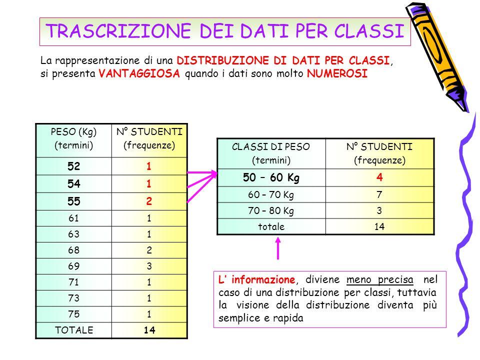 TRASCRIZIONE DEI DATI PER CLASSI La rappresentazione di una DISTRIBUZIONE DI DATI PER CLASSI, si presenta VANTAGGIOSA quando i dati sono molto NUMEROS