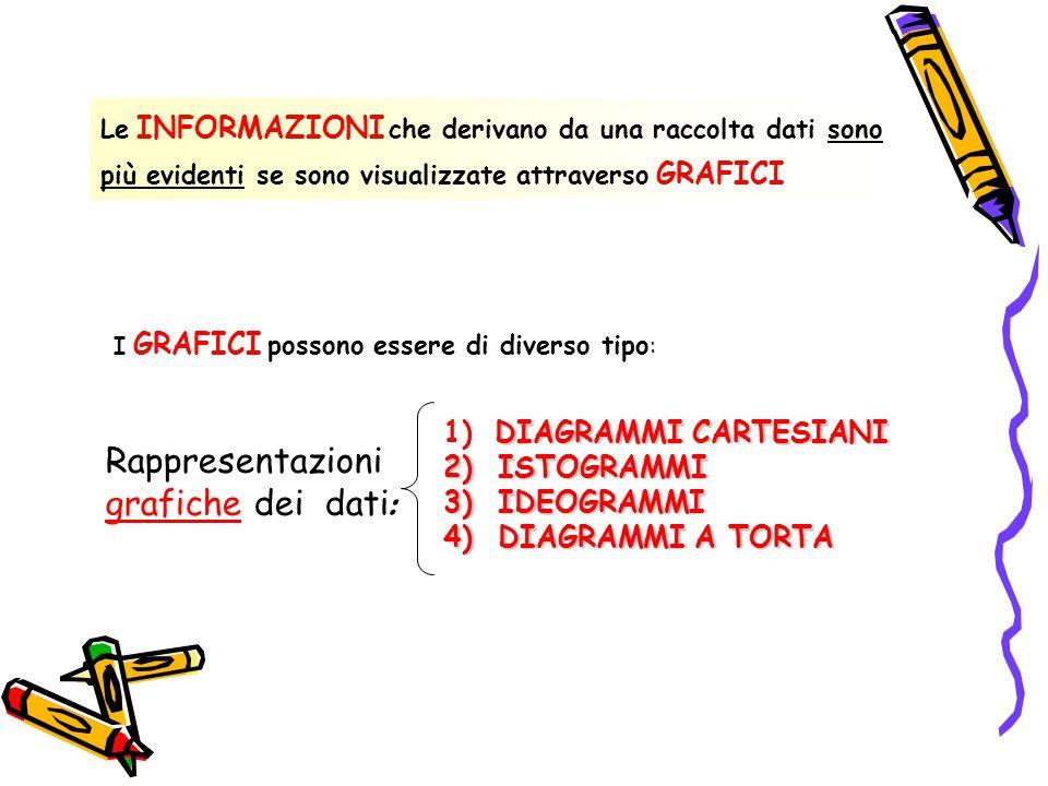 I GRAFICI possono essere di diverso tipo : Le INFORMAZIONI che derivano da una raccolta dati sono più evidenti se sono visualizzate attraverso GRAFICI Rappresentazioni grafiche dei dati : DIAGRAMMI CARTESIANI 1) DIAGRAMMI CARTESIANI 2) ISTOGRAMMI 3) IDEOGRAMMI 4) DIAGRAMMI A TORTA