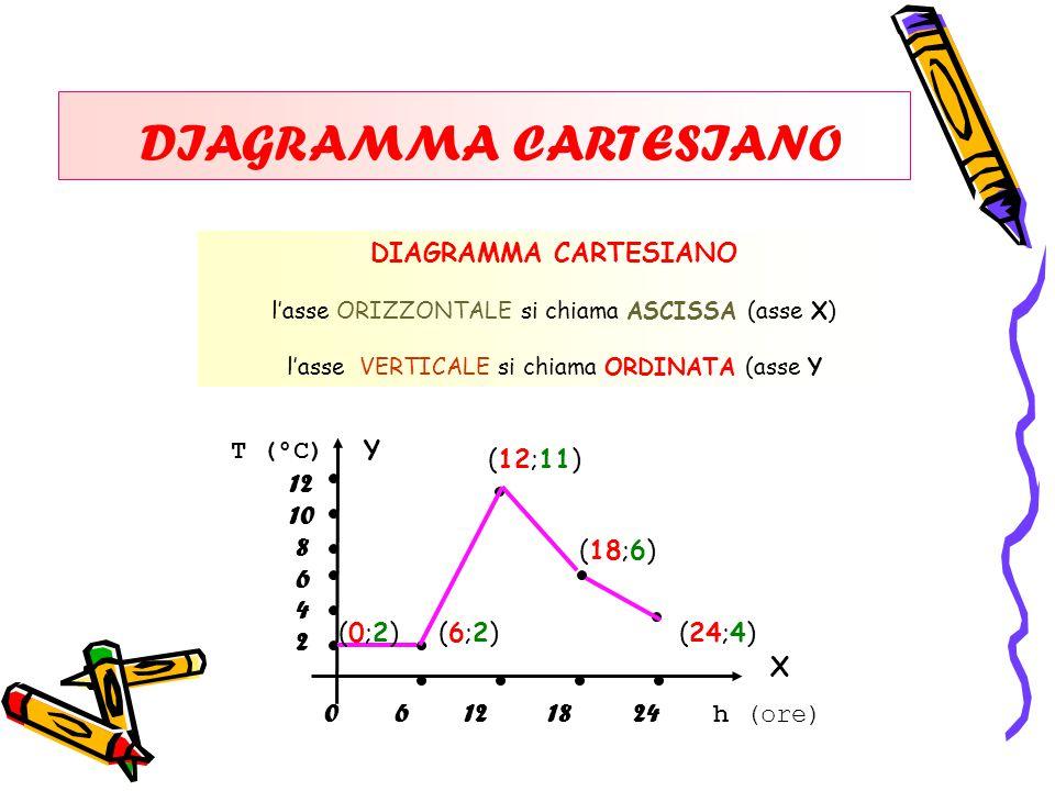 DIAGRAMMA CARTESIANO T (°C) DIAGRAMMA CARTESIANO l'asse ORIZZONTALE si chiama ASCISSA (asse X) l'asse VERTICALE si chiama ORDINATA (asse Y 0 6 12 18 24 h (ore) 12 10 8 6 4 2 Y X (0;2)(0;2)(6;2)(6;2) (12;11) (18;6) (24;4)