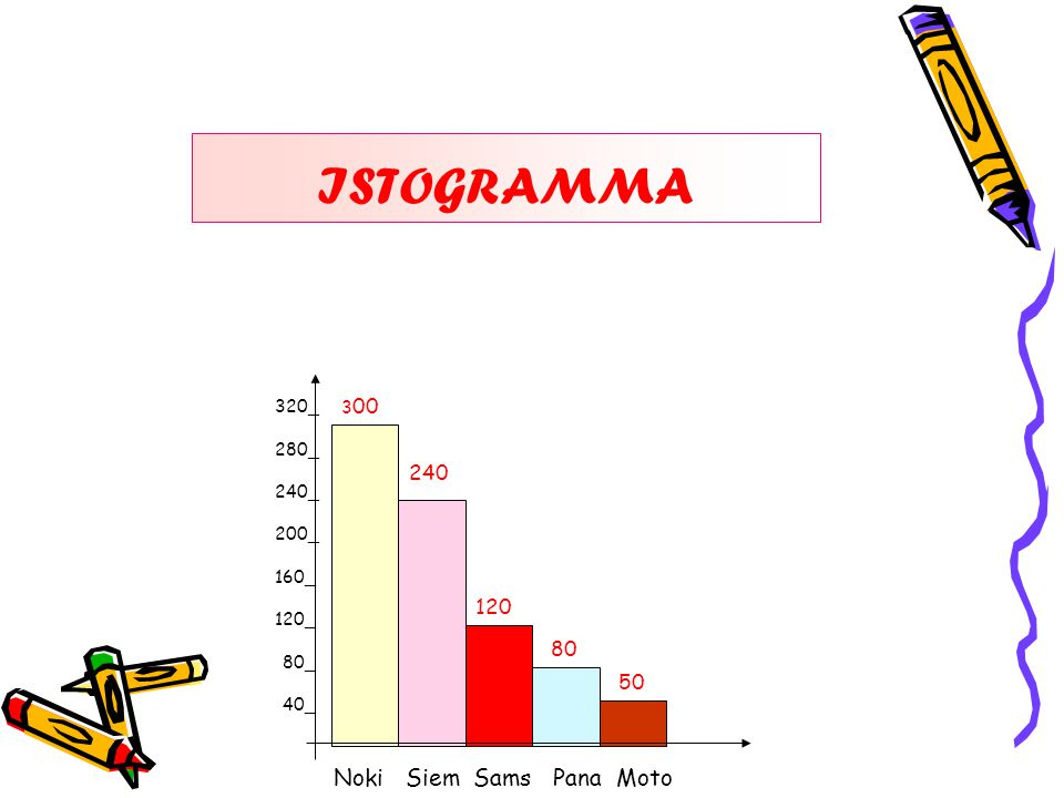 320_ 280_ 240_ 200_ 160_ 120_ 180_ 140_ Noki Siem Sams Pana Moto 3 00 240 120 80 50 ISTOGRAMMA