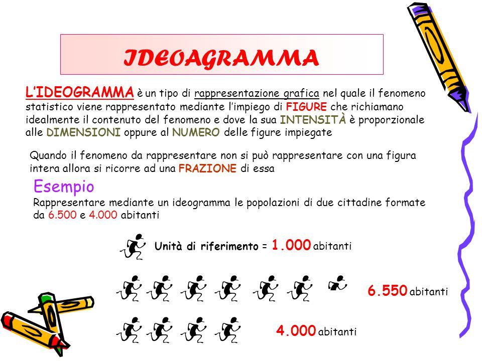 IDEOAGRAMMA L'IDEOGRAMMA è un tipo di rappresentazione grafica nel quale il fenomeno statistico viene rappresentato mediante l'impiego di FIGURE che richiamano idealmente il contenuto del fenomeno e dove la sua INTENSITÀ è proporzionale alle DIMENSIONI oppure al NUMERO delle figure impiegate Esempio Rappresentare mediante un ideogramma le popolazioni di due cittadine formate da 6.500 e 4.000 abitanti Quando il fenomeno da rappresentare non si può rappresentare con una figura intera allora si ricorre ad una FRAZIONE di essa Unità di riferimento = 1.000 abitanti 6.550 abitanti 4.000 abitanti