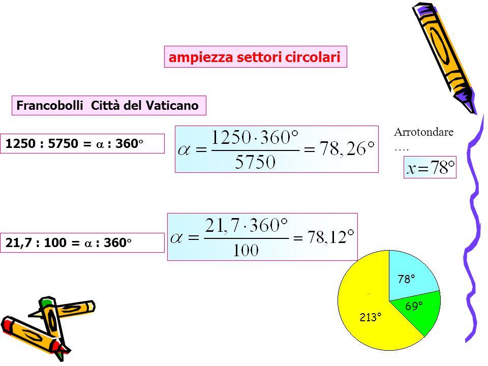 213° 78° 69° ampiezza settori circolari 1250 : 5750 =  : 360  21,7 : 100 =  : 360  Francobolli Città del Vaticano Arrotondare ….