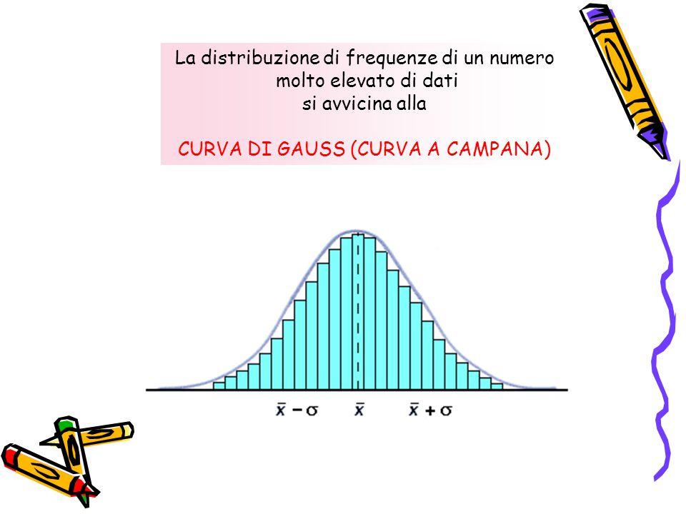 La distribuzione di frequenze di un numero molto elevato di dati si avvicina alla CURVA DI GAUSS (CURVA A CAMPANA)