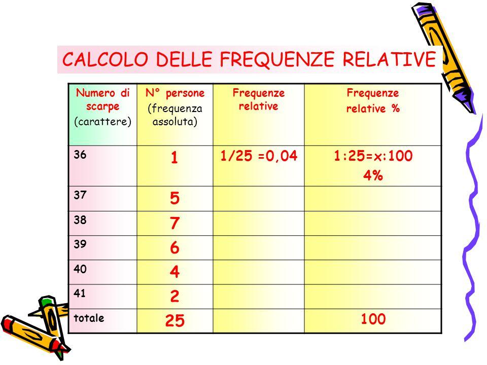 Numero di scarpe (carattere) N° persone (frequenza assoluta) Frequenze relative Frequenze relative % 36 1 1/25 =0,041:25=x:100 4% 37 5 38 7 39 6 40 4 41 2 totale 25 100 CALCOLO DELLE FREQUENZE RELATIVE