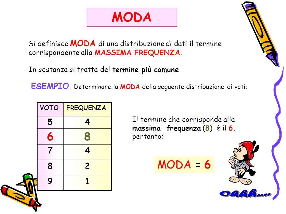Si definisce MODA di una distribuzione di dati il termine corrispondente alla MASSIMA FREQUENZA. In sostanza si tratta del termine più comune MODA ESE