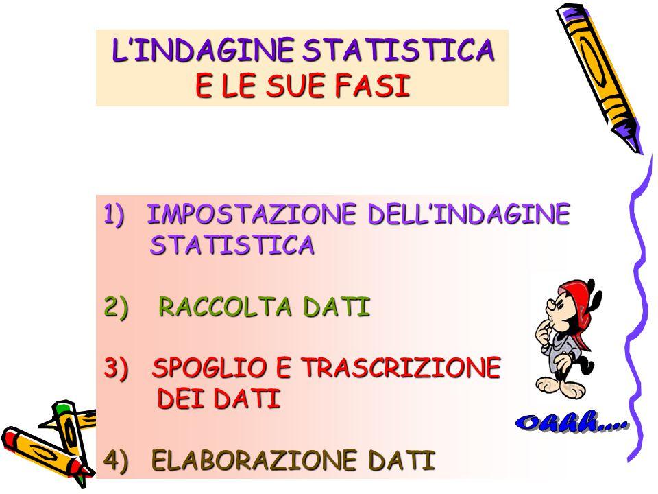 L'INDAGINE STATISTICA L'INDAGINE STATISTICA E LE SUE FASI 1) IMPOSTAZIONE DELL'INDAGINE STATISTICA STATISTICA 2) RACCOLTA DATI 3) SPOGLIO E TRASCRIZIONE DEI DATI DEI DATI 4) ELABORAZIONE DATI