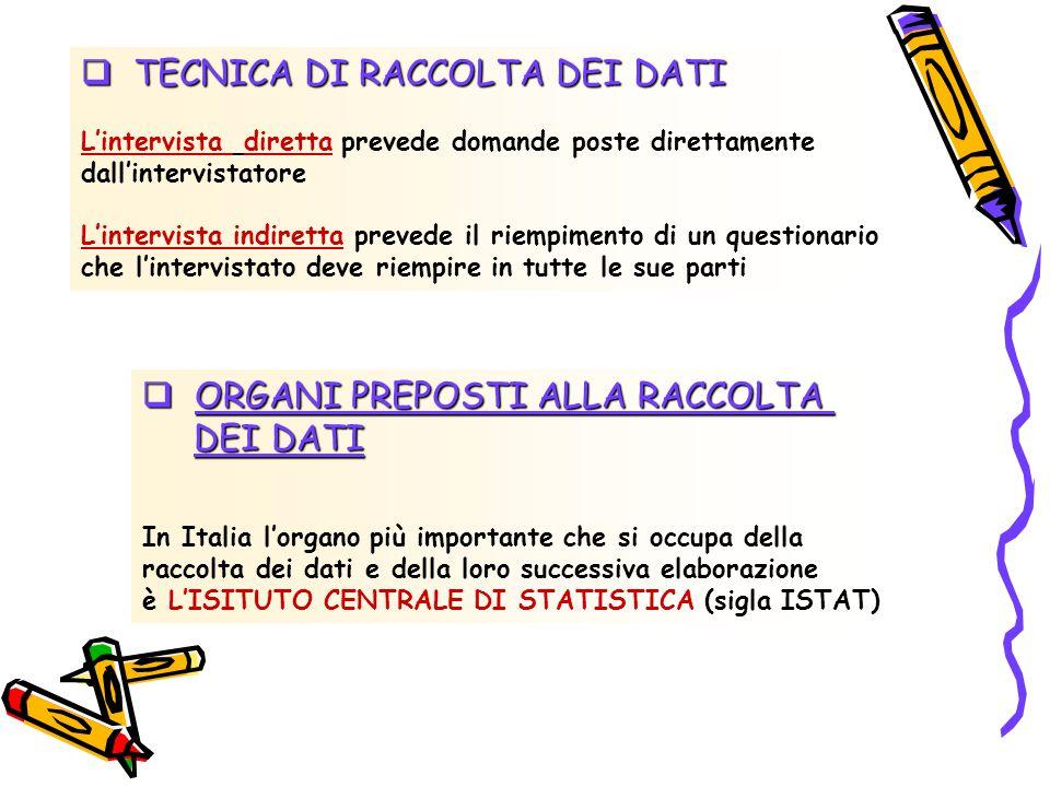  TECNICA DI RACCOLTA DEI DATI L'intervista diretta prevede domande poste direttamente dall'intervistatore L'intervista indiretta prevede il riempimento di un questionario che l'intervistato deve riempire in tutte le sue parti  ORGANI PREPOSTI ALLA RACCOLTA DEI DATI DEI DATI In Italia l'organo più importante che si occupa della raccolta dei dati e della loro successiva elaborazione è L'ISITUTO CENTRALE DI STATISTICA (sigla ISTAT)