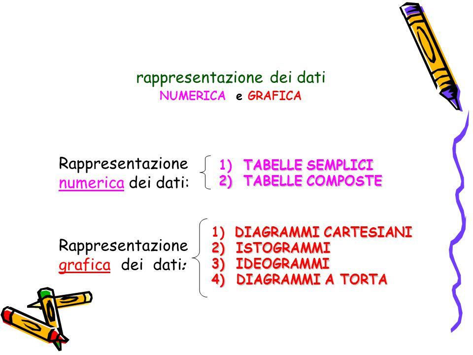 Rappresentazione numerica dei dati: Rappresentazione grafica dei dati : rappresentazione dei dati NUMERICA e GRAFICA TABELLE SEMPLICI 1) TABELLE SEMPLICI 2) TABELLE COMPOSTE DIAGRAMMI CARTESIANI 1) DIAGRAMMI CARTESIANI 2) ISTOGRAMMI 3) IDEOGRAMMI 4) DIAGRAMMI A TORTA