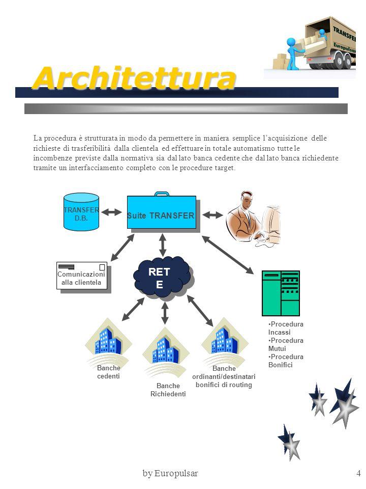 by Europulsar5 Architettura Architettura - segue L'architettura modulare della procedura permette una facile implementabilità della stessa con nuovi moduli che la normativa dovesse prevedere in futuro Deleghe RID MUTUIBONIFICI TRANSFER D.B.
