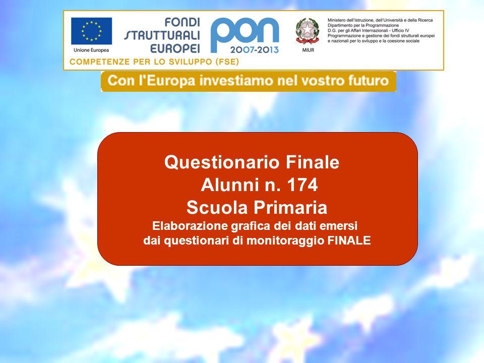Questionario Finale Alunni n. 174 Scuola Primaria Elaborazione grafica dei dati emersi dai questionari di monitoraggio FINALE