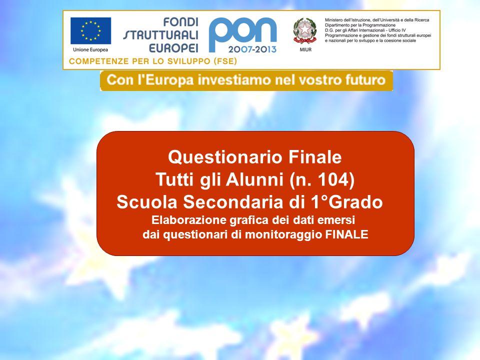 Questionario Finale Tutti gli Alunni (n. 104) Scuola Secondaria di 1°Grado Elaborazione grafica dei dati emersi dai questionari di monitoraggio FINALE