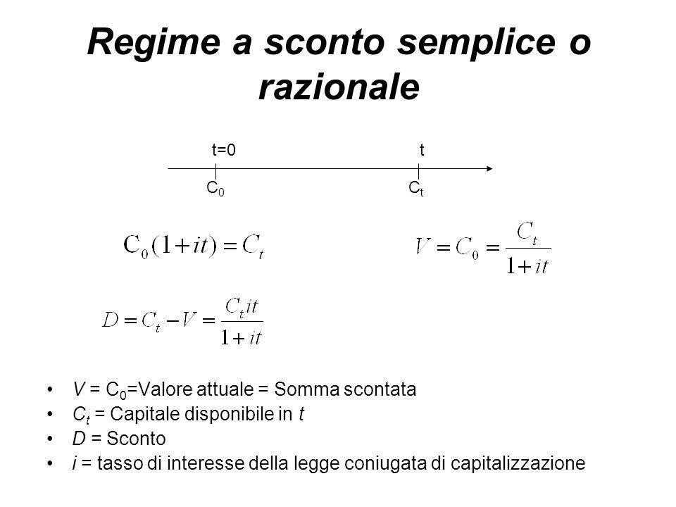 Regime a sconto semplice o razionale V = C 0 =Valore attuale = Somma scontata C t = Capitale disponibile in t D = Sconto i = tasso di interesse della legge coniugata di capitalizzazione t=0t C0C0 CtCt
