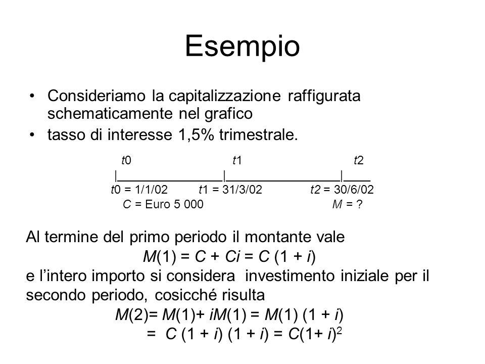 Esempio Consideriamo la capitalizzazione raffigurata schematicamente nel grafico tasso di interesse 1,5% trimestrale.