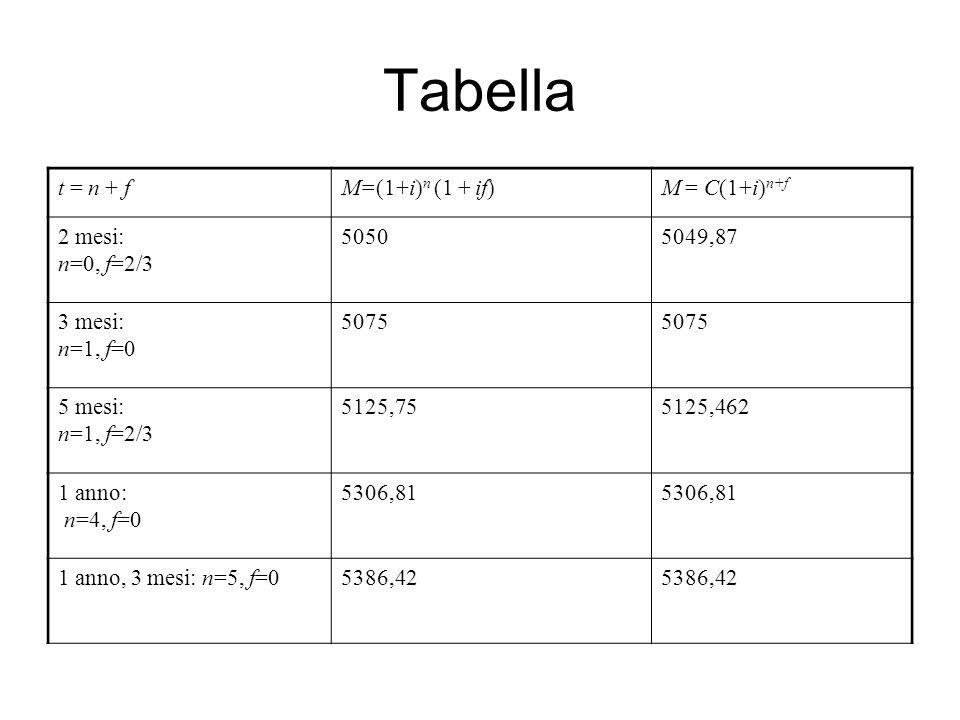 Tabella t = n + fM=(1+i) n (1 + if)M = C(1+i) n+f 2 mesi: n=0, f=2/3 50505049,87 3 mesi: n=1, f=0 5075 5 mesi: n=1, f=2/3 5125,755125,462 1 anno: n=4, f=0 5306,81 1 anno, 3 mesi: n=5, f=05386,42