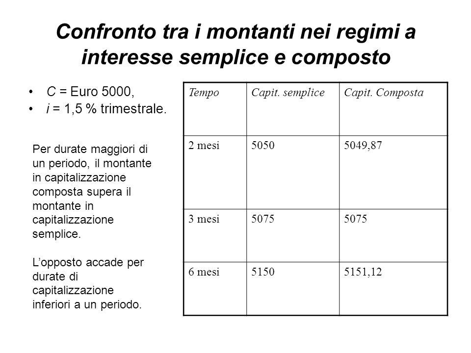 Confronto tra i montanti nei regimi a interesse semplice e composto C = Euro 5000, i = 1,5 % trimestrale.