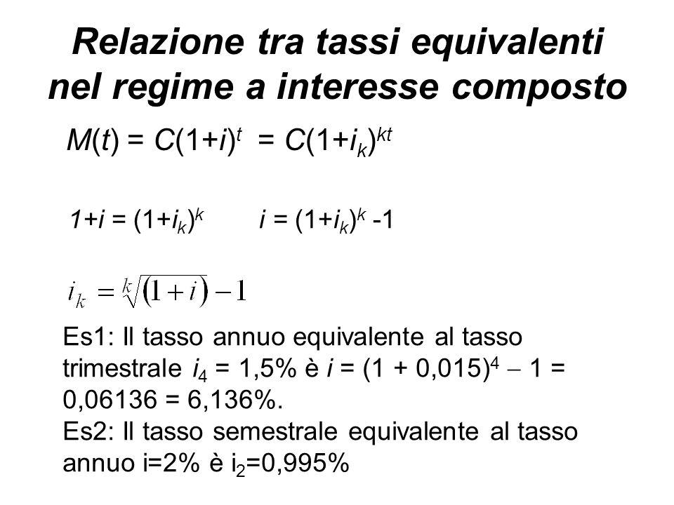 Relazione tra tassi equivalenti nel regime a interesse composto M(t) = C(1+i) t = C(1+i k ) kt 1+i = (1+i k ) k Es1: Il tasso annuo equivalente al tasso trimestrale i 4 = 1,5% è i = (1 + 0,015) 4  1 = 0,06136 = 6,136%.