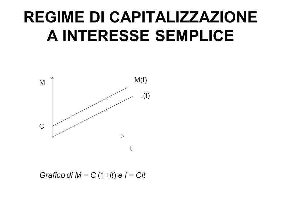 Grafico di M = C (1+it) e I = Cit M C t M(t) I(t) REGIME DI CAPITALIZZAZIONE A INTERESSE SEMPLICE
