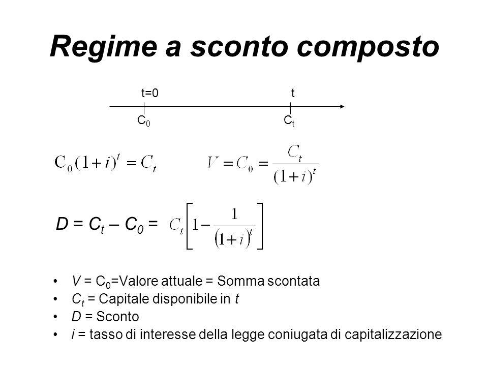 Regime a sconto composto D = C t – C 0 = t=0t C0C0 CtCt V = C 0 =Valore attuale = Somma scontata C t = Capitale disponibile in t D = Sconto i = tasso di interesse della legge coniugata di capitalizzazione