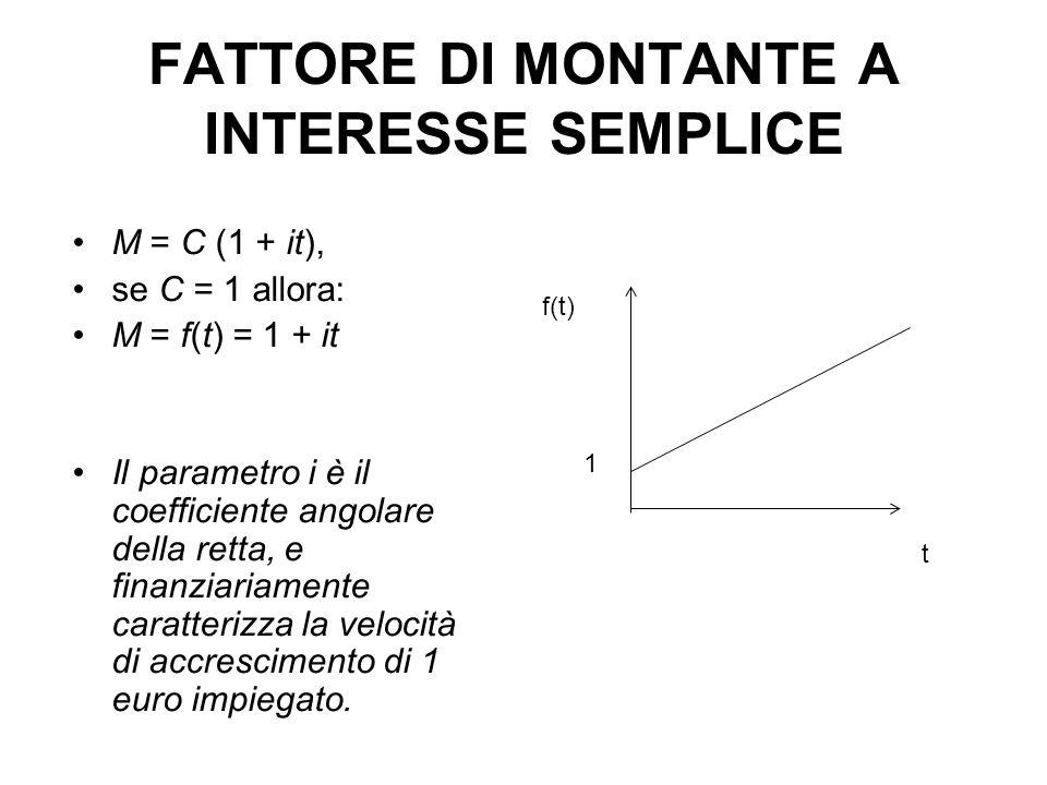 FATTORE DI MONTANTE A INTERESSE SEMPLICE M = C (1 + it), se C = 1 allora: M = f(t) = 1 + it Il parametro i è il coefficiente angolare della retta, e finanziariamente caratterizza la velocità di accrescimento di 1 euro impiegato.