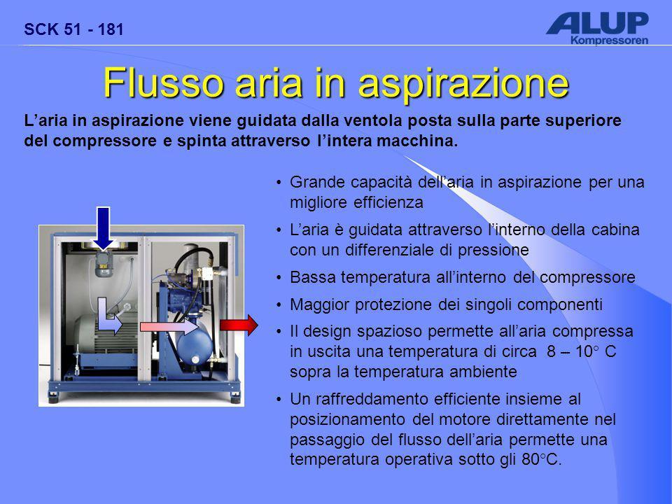 SCK 51 - 181 Flusso aria in aspirazione L'aria in aspirazione viene guidata dalla ventola posta sulla parte superiore del compressore e spinta attraverso l'intera macchina.