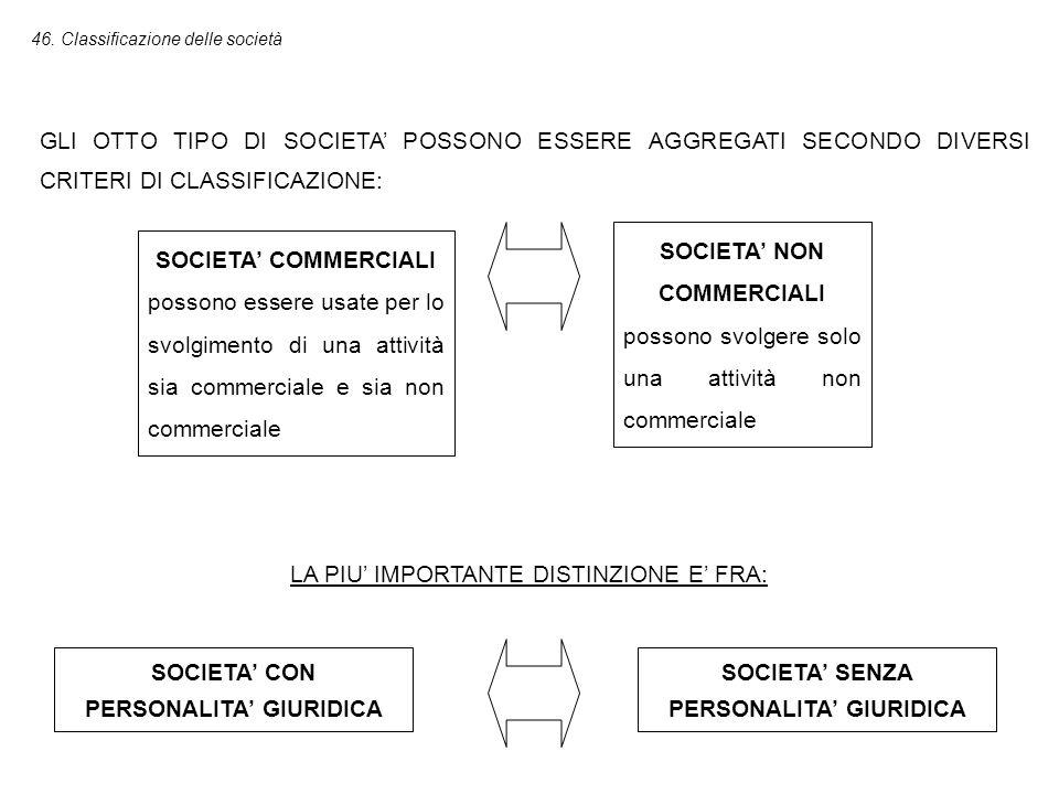 SOCIETA' CON PERSONALITA' GIURIDICA Sono trattate dall'ordinamento come autonomi soggetti di diritto, distinti dalle persone dei soci.