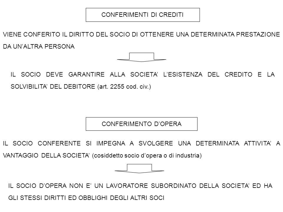 CONFERIMENTI DI CREDITI VIENE CONFERITO IL DIRITTO DEL SOCIO DI OTTENERE UNA DETERMINATA PRESTAZIONE DA UN'ALTRA PERSONA IL SOCIO DEVE GARANTIRE ALLA SOCIETA' L'ESISTENZA DEL CREDITO E LA SOLVIBILITA' DEL DEBITORE (art.