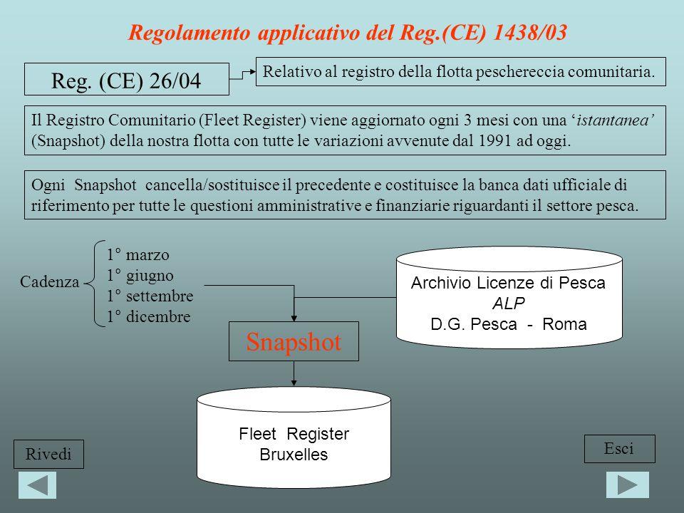 Reg. (CE) 26/04 Relativo al registro della flotta peschereccia comunitaria.