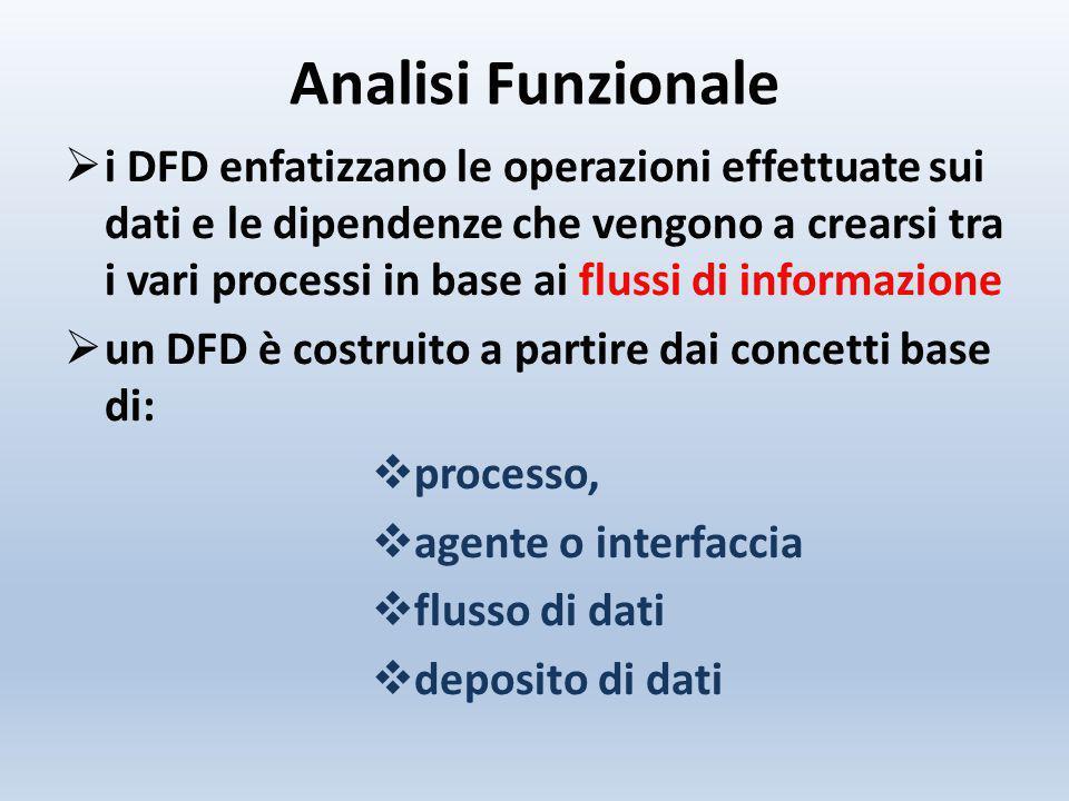 Analisi Funzionale  i DFD enfatizzano le operazioni effettuate sui dati e le dipendenze che vengono a crearsi tra i vari processi in base ai flussi d