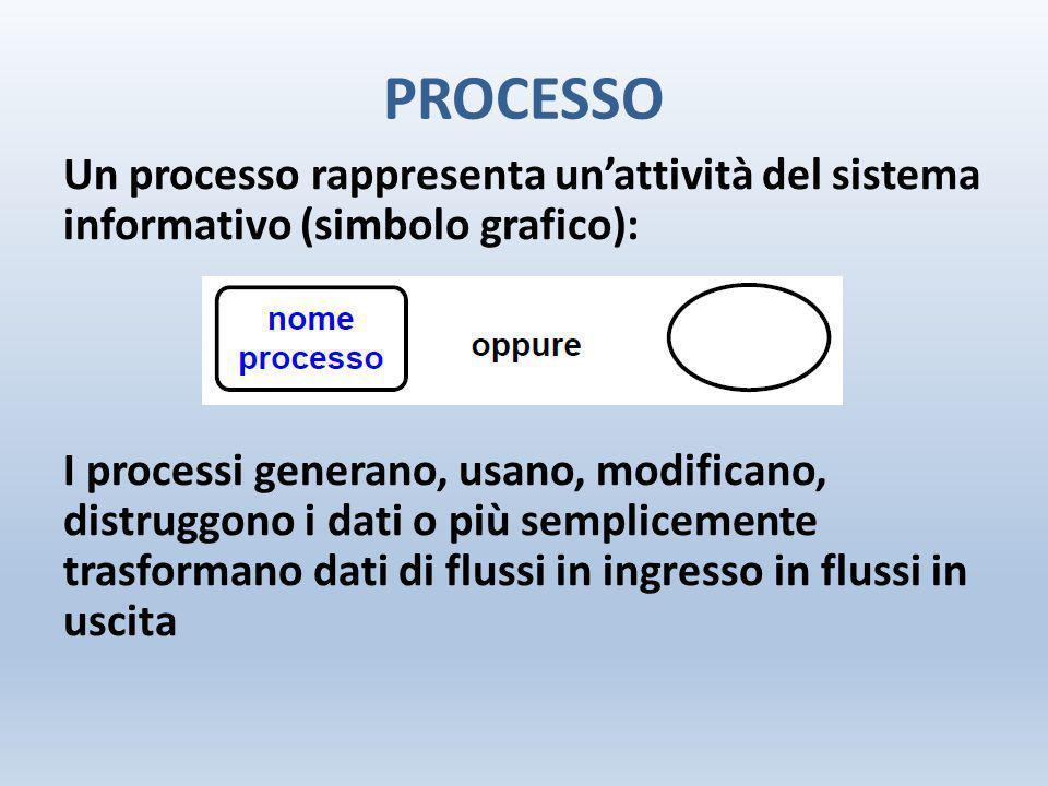 PROCESSO Un processo rappresenta un'attività del sistema informativo (simbolo grafico): I processi generano, usano, modificano, distruggono i dati o p