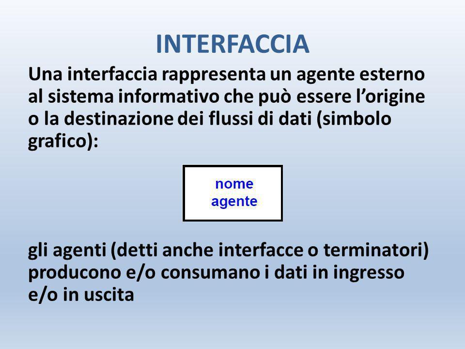 INTERFACCIA Una interfaccia rappresenta un agente esterno al sistema informativo che può essere l'origine o la destinazione dei flussi di dati (simbol