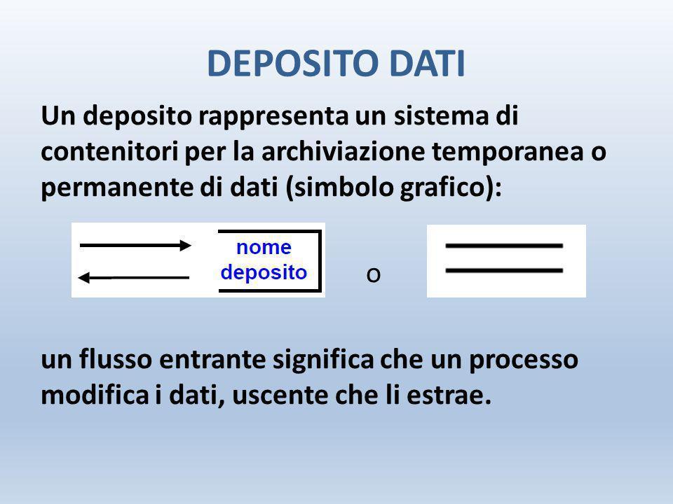 DEPOSITO DATI Un deposito rappresenta un sistema di contenitori per la archiviazione temporanea o permanente di dati (simbolo grafico): o un flusso en