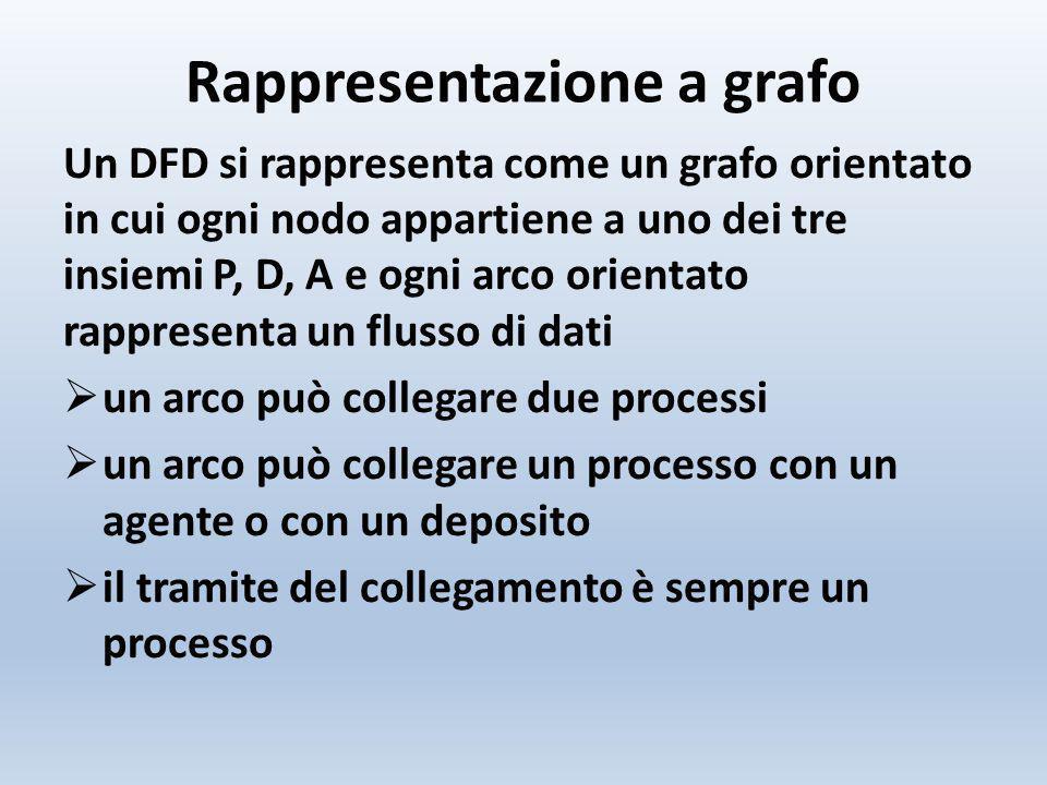 Rappresentazione a grafo Un DFD si rappresenta come un grafo orientato in cui ogni nodo appartiene a uno dei tre insiemi P, D, A e ogni arco orientato