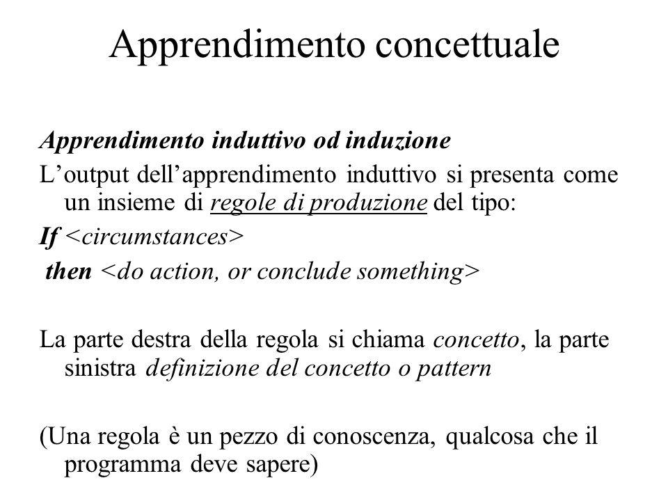 Apprendimento concettuale Apprendimento induttivo od induzione L'output dell'apprendimento induttivo si presenta come un insieme di regole di produzio
