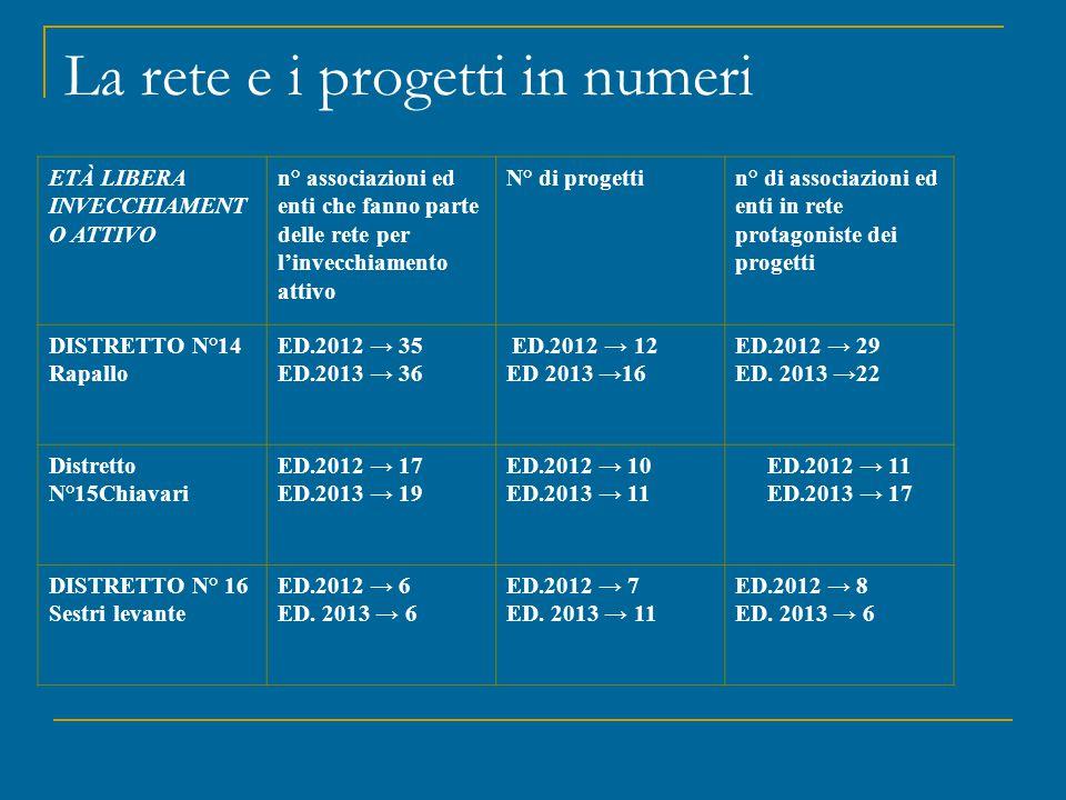 La rete e i progetti in numeri ETÀ LIBERA INVECCHIAMENT O ATTIVO n° associazioni ed enti che fanno parte delle rete per l'invecchiamento attivo N° di
