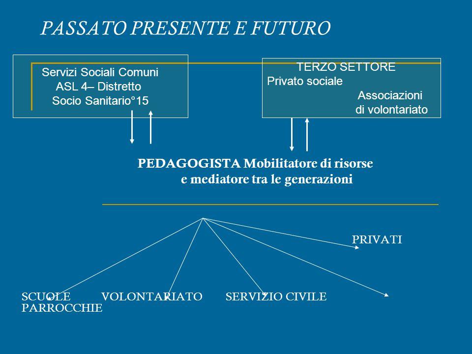 PASSATO PRESENTE E FUTURO PEDAGOGISTA Mobilitatore di risorse e mediatore tra le generazioni PRIVATI SCUOLE VOLONTARIATO SERVIZIO CIVILE PARROCCHIE Se