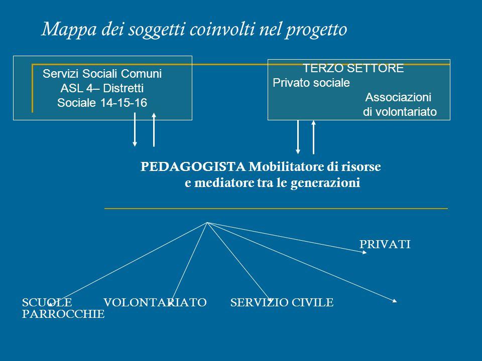 Mappa dei soggetti coinvolti nel progetto PEDAGOGISTA Mobilitatore di risorse e mediatore tra le generazioni PRIVATI SCUOLE VOLONTARIATO SERVIZIO CIVI