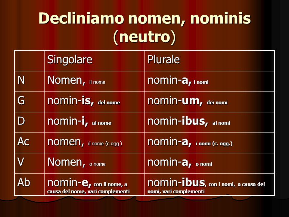 Decliniamo nomen, nominis (neutro) SingolarePlurale N Nomen, il nome nomin-a, i nomi G nomin-is, del nome nomin-um, dei nomi D nomin-i, al nome nomin-ibus, ai nomi Ac nomen, il nome (c.ogg.) nomin-a, i nomi (c.