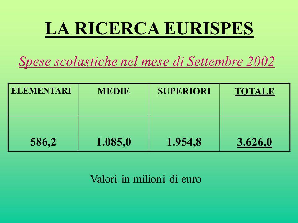 LA RICERCA EURISPES ELEMENTARI MEDIESUPERIORI TOTALE 586,21.085,01.954,83.626,0 Spese scolastiche nel mese di Settembre 2002 Valori in milioni di euro