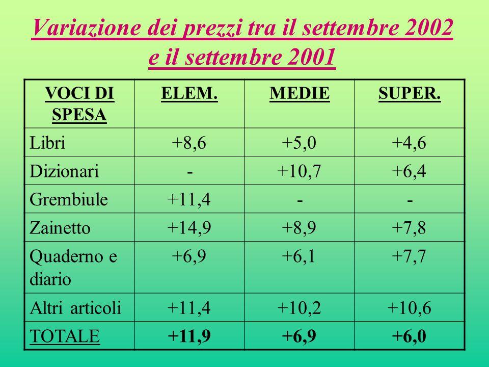 Variazione dei prezzi tra il settembre 2002 e il settembre 2001 VOCI DI SPESA ELEM.MEDIESUPER.